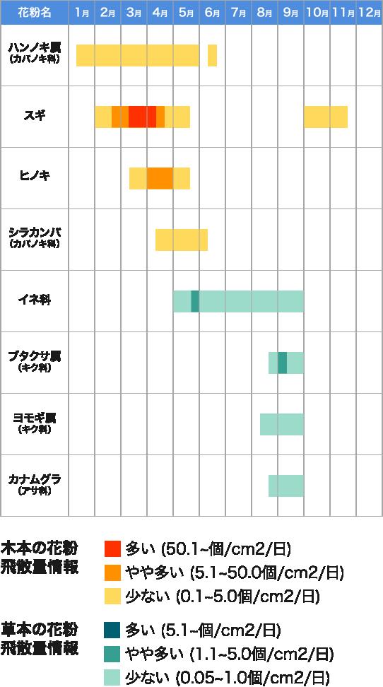 花粉の時期はいつから・いつまで?花粉カレンダー(2019年版 ...